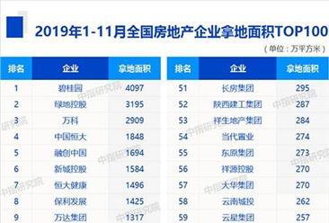 2019年1-11月全国房企拿地面积排行榜top100:碧桂园第一 绿地第二(图)