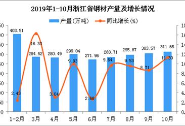 2019年1-10月浙江省钢材产量为2820.13万吨 同比增长11.21%