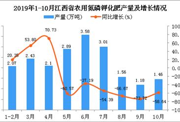 2019年1-10月江西省农用氮磷钾化肥产量为24.09万吨 同比下降34.64%