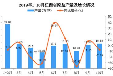 2019年1-10月江西省原盐产量同比下降7.03%