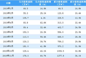 2019年11月世茂房产销售简报:销售额为191亿元(附图表)
