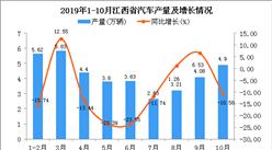 2019年1-10月江西省汽車產量為38.55萬輛 同比下降8.95%