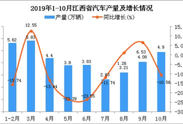 2019年1-10月江西省汽车产量为38.55万辆 四虎影院网站下降8.95%