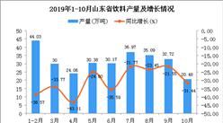 2019年1-10月山东省饮料产量为324.95万吨 同比下降20.97%