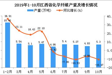 2019年1-10月江西省化学纤维产量为51.78万吨 同比增长6.08%
