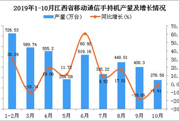 2019年1-10月江西省手机产量为4079.77万台 四虎影院网站增长9.78%