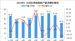 2019年1-10月江西省饮料产量及增长情况分析