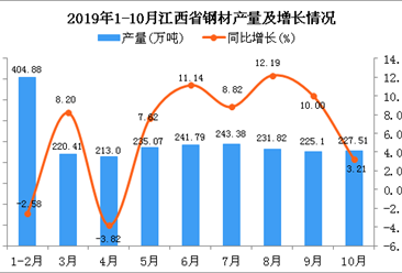 2019年1-10月江西省钢材产量为2279.36万吨 同比增长6.91%
