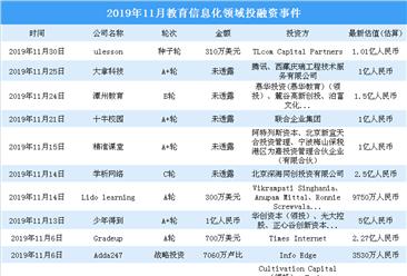 2019年11月教育信息化領域投融資情況分析:投融資金額大漲(附完整名單)