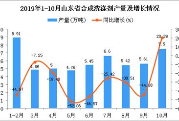 2019年1-10月山东省合成洗涤剂产量为57.97万吨 同比下降28.17%