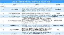 工信部印发《重点新材料首批次应用示范指导目录(2019年版)》(附完整版指导目录)