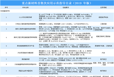 工信部印發《重點新材料首批次應用示范指導目錄(2019年版)》(附完整版指導目錄)