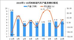 2019年1-10月河南省汽車產量為49.88萬輛 同比增長6.35%
