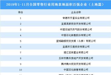 商业地产招商情报:2019年1-11月全国零售行业用地拿地面积百强企业排名(土地篇)