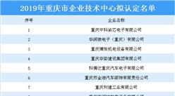 2019年重庆市企业技术中心拟认定名单公布:共178家企业上榜