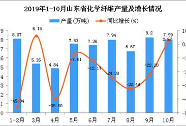 2019年1-10月山东省化学纤维产量为79.22万吨 同比下降4.81%
