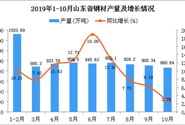 2019年1-10月山东省钢材产量为8896.26万吨 同比增长10.13%