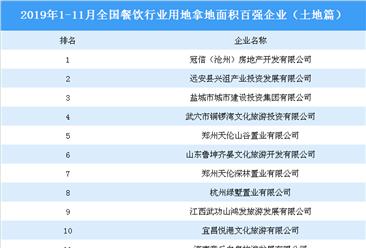 商业地产招商情报:2019年1-11月全国餐饮行业用地拿地面积百强企业排名(土地篇)