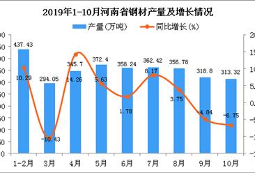 2019年1-10月河南省钢材产量为3160.77万吨 同比下降0.38%