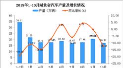 2019年1-10月湖北省汽車產量為179.56萬輛 同比下降9.17%