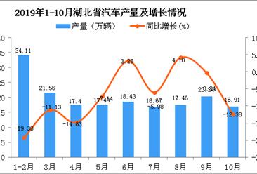 2019年1-10月湖北省汽车产量为179.56万辆 四虎影院网站下降9.17%
