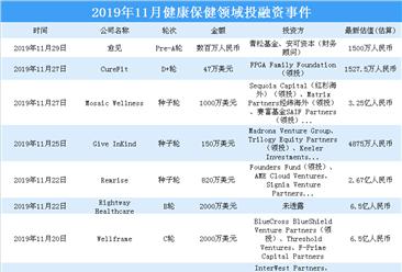 2019年11月健康保健领域投融资情况分析:种子轮投资事件最多(附完整名单)