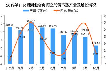 2019年1-10月湖北省空调产量为1781.13万台 同比增长11.07%