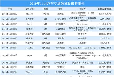 2019年11月汽车交通领域投融资情况分析:战略投资事件最多(附完整名单)