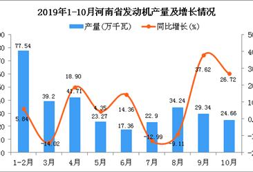 2019年1-10月河南省发动机产量及增长情况分析