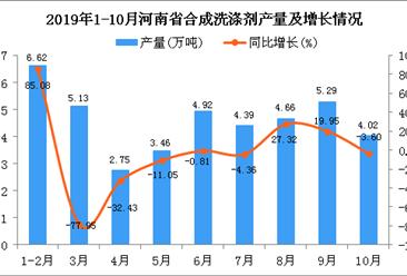 2019年1-10月河南省合成洗涤剂产量同比下降61.92%