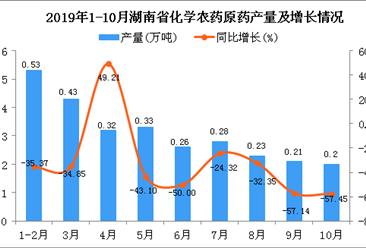 2019年1-10月湖南省化学农药原药产量为2.9万吨 同比下降40.57%