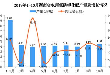 2019年1-10月湖南省农用氮磷钾化肥产量为40.62万吨 同比下降14.01%