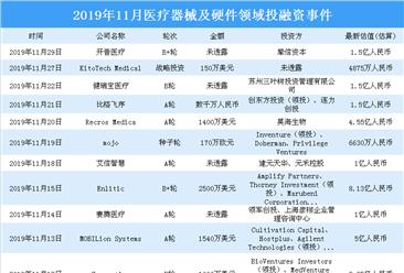 2019年11月医疗器械及硬件领域投融资情况分析:投融资金额环比上涨22.6%(附完整名单)