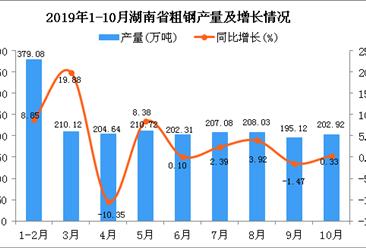 2019年1-10月湖南省粗钢产量为2020.03万吨 同比增长5.86%