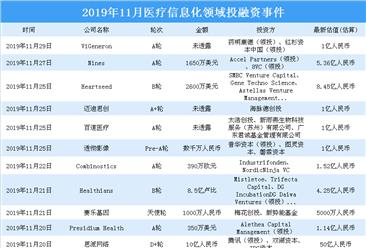 2019年11月医疗信息化领域投融资情况分析:a轮投资事件最多(附完整名单)