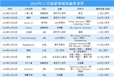 2019年11月旅游领域投融资情况分析:投融资金额环比减少48%(附完整名单)