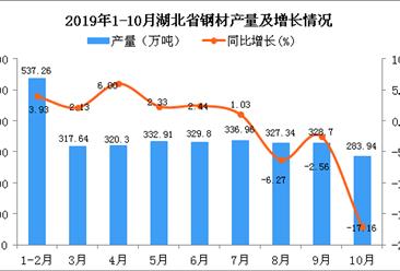 2019年1-10月湖北省钢材产量为3103.29万吨 同比下降1.18%