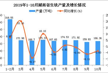 2019年1-10月湖南省生铁产量为1675.94万吨 同比增长3.42%