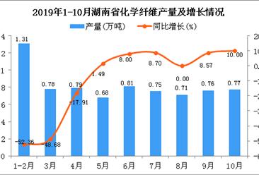 2019年1-10月湖南省化学纤维产量为7.54万吨 同比下降17.69%