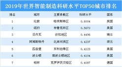 2019年世界智能制造科研水平TOP50城市排行榜