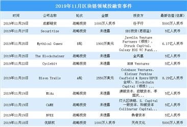 2019年11月區塊鏈領域投融資情況分析:戰略投資事件最多(附完整名單)