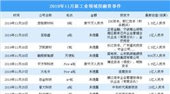 2019年11月新工業領域投融資情況分析:投融資金額環比減少57.9%(附完整名單)