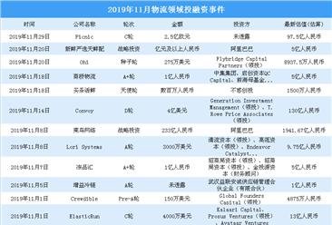 2019年11月物流领域投融资情况分析:投融资金额环比大涨(附完整名单)