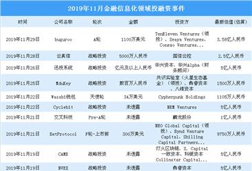 2019年11月金融信息化領域投融資情況分析:戰略投資事件最多(附完整名單)