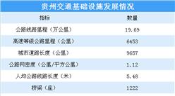 2020年贵州交通运输情况分析:公路网密度增加(图)