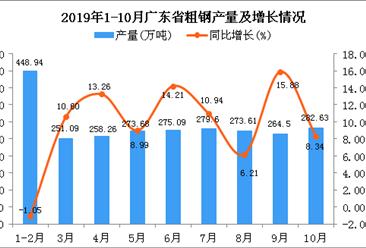 2019年1-10月广东省粗钢产量为2637.97万吨 同比增长9.94%