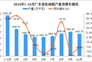 2019年1-10月广东省发动机产量及增长情况分析