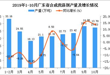 2019年1-10月广东省合成洗涤剂产量为223.64万吨 同比下降0.9%
