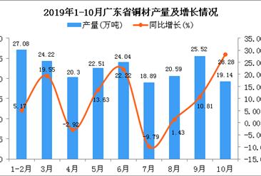 2019年1-10月广东省铜材产量为209.18万吨 同比增长12.71%