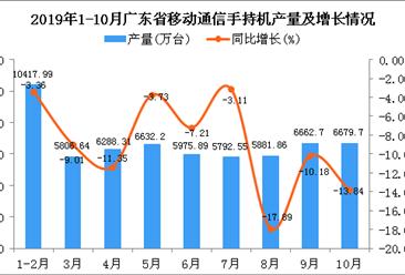 2019年1-10月广东省手机产量为58528.12万台 同比下降11.18%